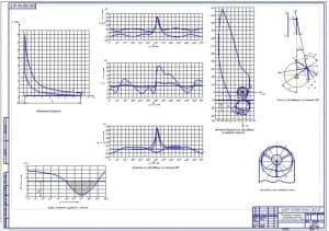 Диаграммы и графики к тепловому расчету и расчету динамики КШМ (формат А1)