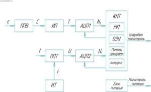 Чертёж структуры канала (формат А1)