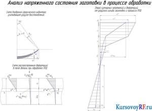 Чертеж Анализ напряженного состояния заготовки в процессе обработки (2 лист)