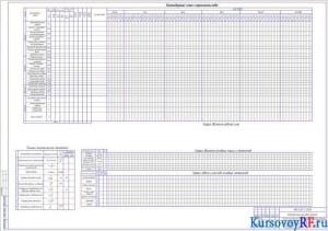 Календарный план строительства, График движения рабочей силы График движения основных машин и механизмов, График завоза и расхода основных материалов, Технико-экономические показатели