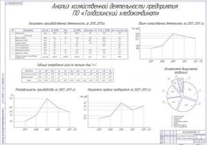 6.Анализ хозяйственной деятельности хлебокомбината А1