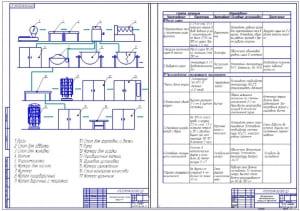 6.Технологическая схема процесса, Пооперационно-технологическая инструкция (фрагмент) А1