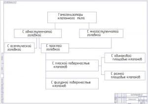 6.Классификация гомогенизаторов клапанного типа А1