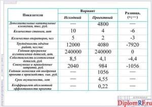 Схема технико-экономические показатели (формат А1)