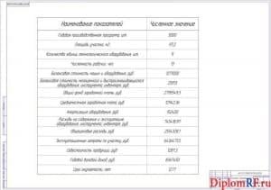 Чертёж показателей технико-экономических характеристик (формат А1)