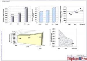 Чертёж анализа деятельности хозяйственной предприятия (формат А1)