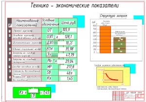 6.Технико-экономические показатели восстановления фланца А1