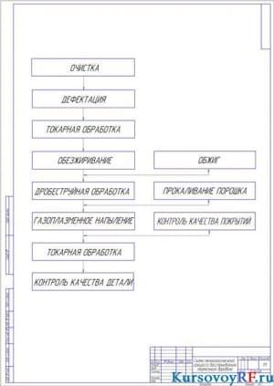 Схема технологического процесса восстановления тормозного барабана (формат А2)