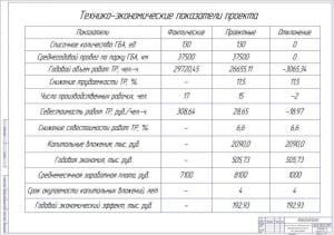 7.Проект технического перевооружения зоны ТР автотранспортного участка А1
