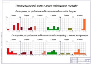 7.Статистический анализ парка подвижного состава А1