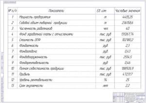 7.Технико-экономическая оценка проекта А1