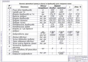 7.Основные показатели эффективности проекта А1