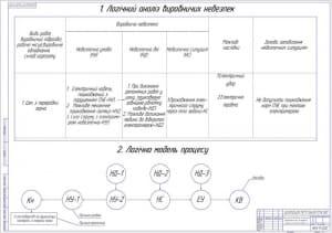 7.Анализ процессов формирования и возникновения травмоопасных и аварийных ситуаций при выполнении работ в с.х. А1
