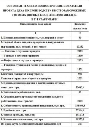 7.Таблица основных технико-экономических показателей цеха