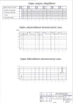 7.График загрузки оборудования, энерго- и водопотребления А1