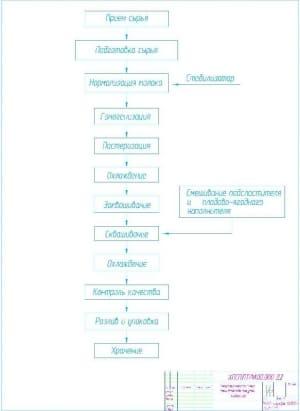 7.Технологическая схема производства йогурта «Бифилайф» А1