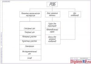 Схема структура ремонтно-обслуживающей базы (формат А1)
