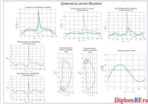 Чертеж расчета динамического (формат А1)