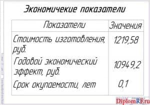 Показатели экономической эффективности (А1)