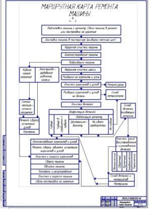Схема технологии ремонта машин (ф.А1)