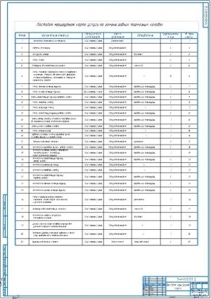8.Постовая маршрутная карта услуги по замене задних тормозных колодок А1