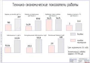Показатели экономической эффективности работы (формат А1)