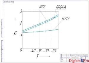 Схема график зависимости холодильного коэффициента от температуры испарения (формат А2)