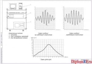 Графики оценки работоспособности элементов подвески (формат А1)