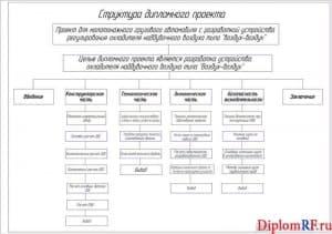 Чертеж структуры проекта дипломного (формат А1)