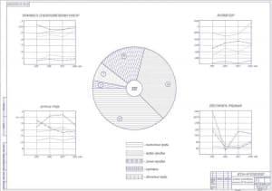 Схема основные хозяйственные показатели   (формат А1)