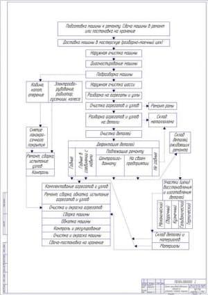 Схема ремонта машины (формат А1)
