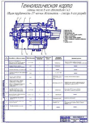 Технологическая карта замены масла в КПП (ф.А1)