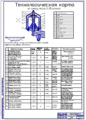 Технологическая карта на замену масла в двигателе (ф.А1)
