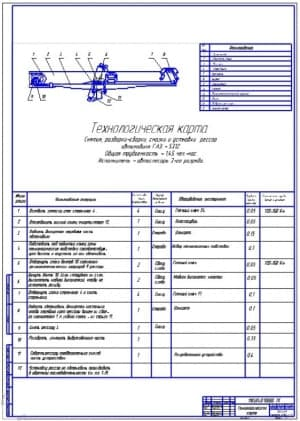 Технологическая карта снятия, разборки-сборки, смазки и установки рессор (ф.А1)