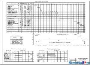 Календарный план строительства, графики движения машин, поступления материалов