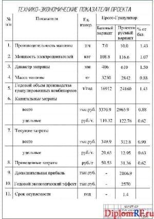 Чертёж технико-экономических параметров проекта (формат А1)