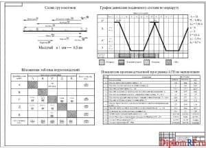 Чертёж схемы грузопотоков (формат А1)