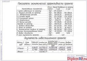 Чертёж показателей экономической эффективности проекта (формат А1)