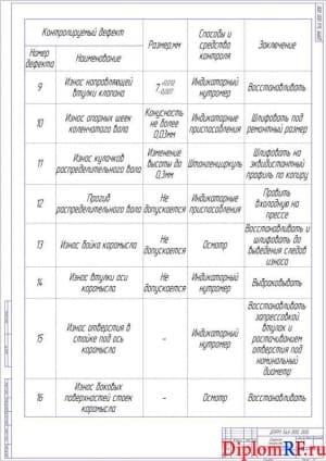 Чертеж дефектов механизма газораспределения (формат А1)
