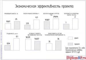 Чертеж экономической эффективности проекта (формат А1)