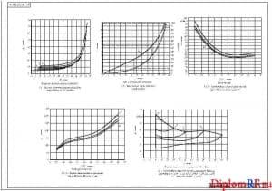 Чертеж графиков (формат А х2)