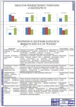 План мероприятий по обеспечению безопасных условий труда в СПК «Мезенское»