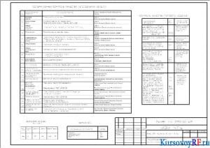Технологическая карта на изготовление плит перекрытия (формат 2хА3)