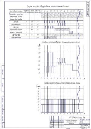 9.Графики обеспечения технологического процесса А2