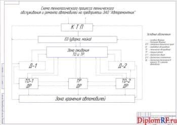 Чертёж схемы процесса ТО и ТР автомобилей (формат А1)