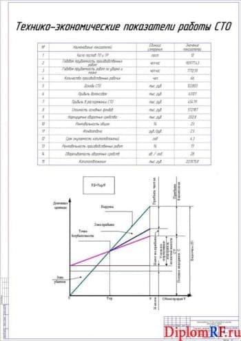 Чертёж технико-экономического характеристик проекта (формат А1)