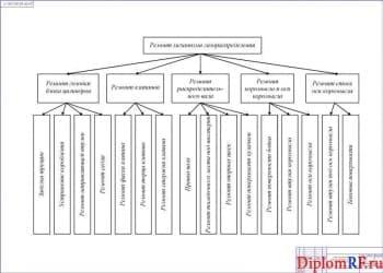 Чертеж схемы процесса технологического ремонта механизма газораспределения (формат А1)