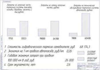 Показатели экономической эффективности проекта (формат А1)