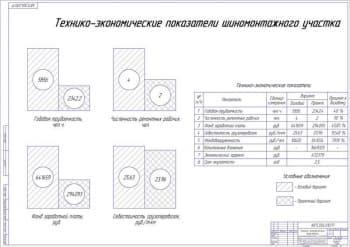 Чертеж Технико-экономические показатели шиномонтажного участка (А1)