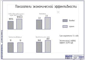 Показатели экономической эффективности проекта (ф.А1)